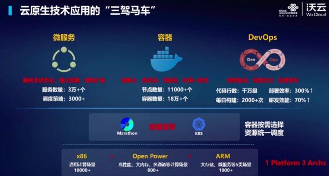 从通信企业到云服务商,中国联通下出关键三步棋