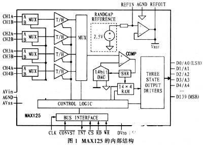 基于MAX125转换器和TMS320LF2407A芯片实现电能质量监控系统的设计