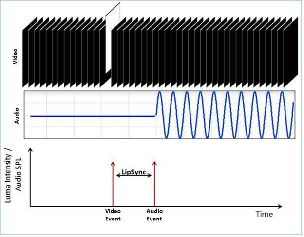汽车多屏同步连续测试系统的案例分析