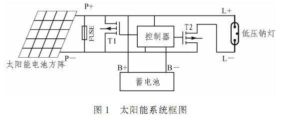 基于P87LPC767单片机实现低压钠灯控制器的软硬件设计