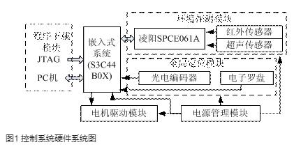 基于S3C44B0X芯片和SPCE061A单片机实现移动机器人的设计