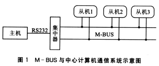 基于新型传感器和MSP430单片机实现抄表数据采集系统的设计