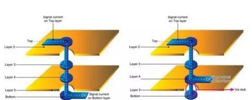 高速PCB设计中,如何避免过孔带来的负面效应