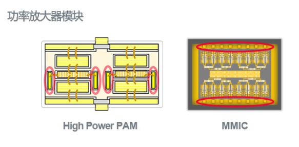 在基站射频功率放大器上硅电容器解决方案