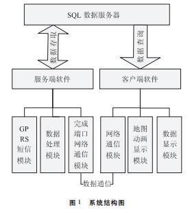 采用服务端完成端口通信技术对路灯监控系统软件进行优化设计