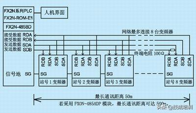 一种简便的PLC通讯方式控制变频器的方法