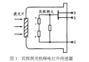 热释电红外传感器的原理、结构特性及在监控报警系统中应用