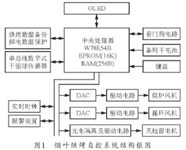 OLED显示模块基于单片机的电路设计及编程方法