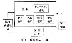 基于PC104的高集成度和模块化de设计及在温度控制系统中的应用