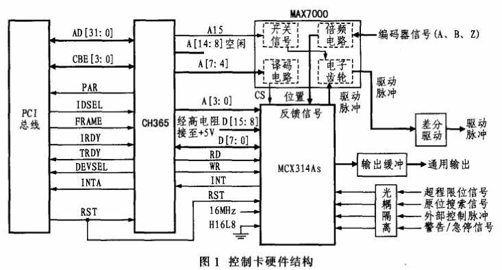 基于CH365和MCX314As运动控制器实现运动控制卡的设计方案