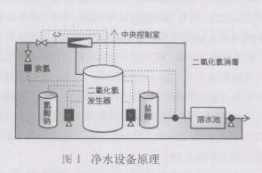 基于PLC控制系统在净化水设备中设计方案