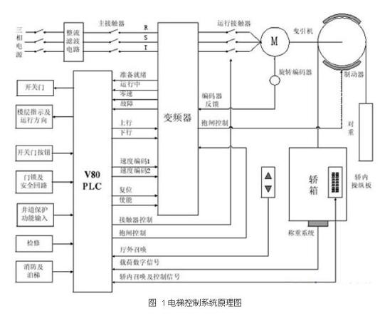 基于变频器和PLC产品系列实现电梯控制系统的设计