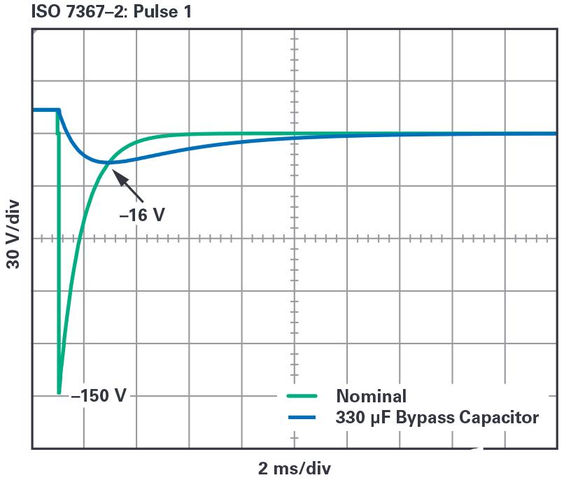 关于汽车电子新型LT8210控制电源解决方案