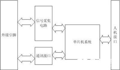 基于LPC2131 ARM单片机16路开关量输入信号采集系统的设计