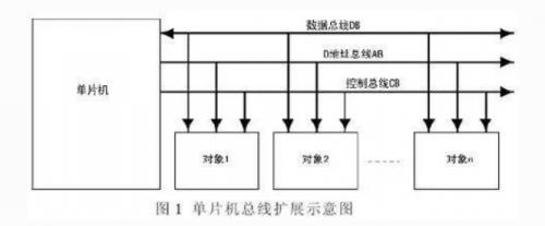 单片机必备技术:总线扩展
