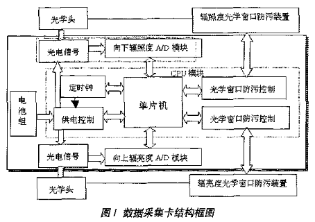 基于C8051F020单片机实现多波段光谱辐射计采集系统的设计