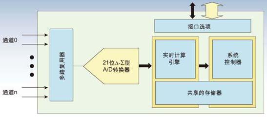 多路复用系统的多通道单转换器架构解决方案