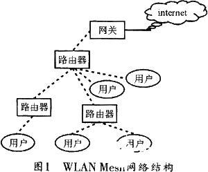基于WLAN实现mesh网络的多跳无线扩展的设计