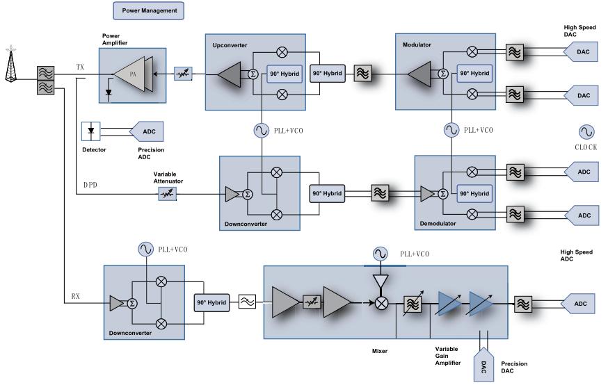 点对点系统的常见无线电架构