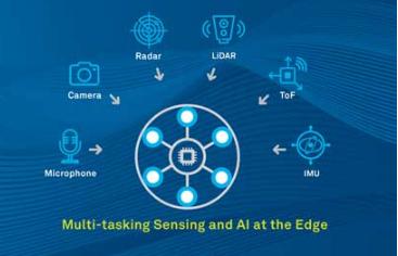 CEVA推出第二代SensPro系列高性能可扩展传感器中枢DSP