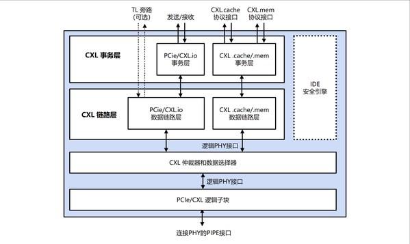 Rambus推出ZXCXL 2.0控制器,内置业界LX零延迟IDE安全模块