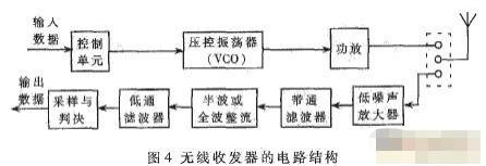 基于CMOS图像传感器实现双向微型无线内窥镜系统的应用方案