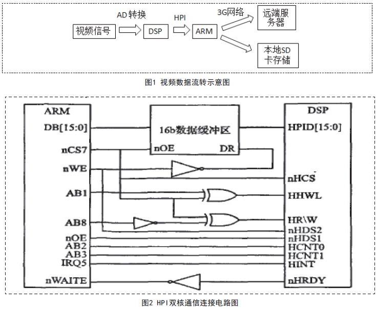 基于DSP协作视频流处理技术的视频安全帽