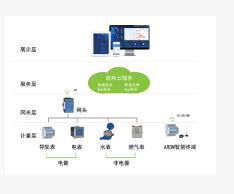 供应远程抄表能耗监测系统