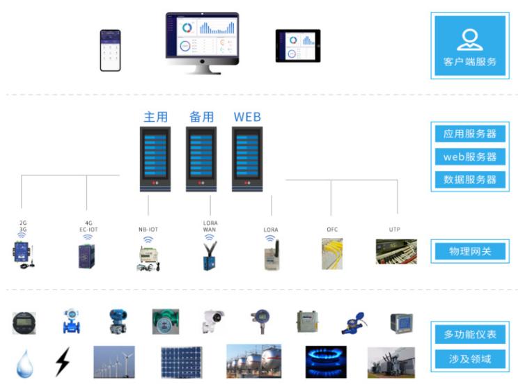 供应企业综合能耗在线管理系统