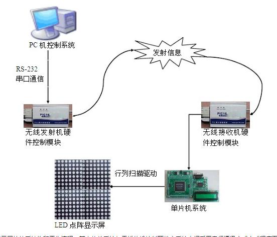 LED显示屏控制系统是如何实现的