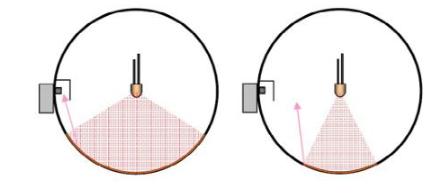 如何提高积分球中的LED光通量测试准确性