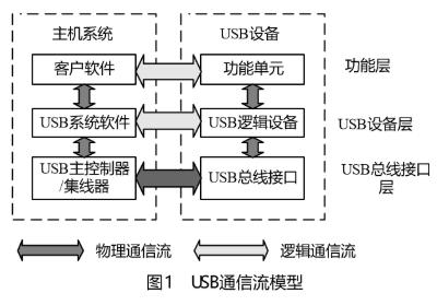 基于USB HOST技术实现嵌入式读写优盘的系统设计
