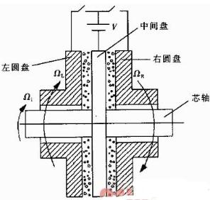 采用NI虚拟仪器和电流变流体实现传动机构测控系统的设计