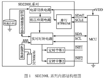 基于ATmegal6单片机实现SD2200L的TWI接口设计