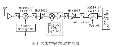 基于高性能ADC和射频器件实现欠采样接收机系统的设计