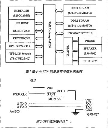 采用400MHz主频的Au1200核DDR内存实现多媒体导航系统的设计方案