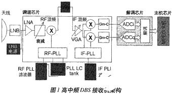 利用DSP的模拟CMOS工艺调谐器/解调器实现单芯片DBS接收机的设计