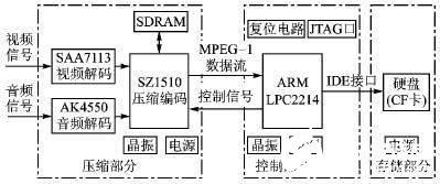 采用MPEG-1压缩标准和ARM实现数字视频记录系统的设计