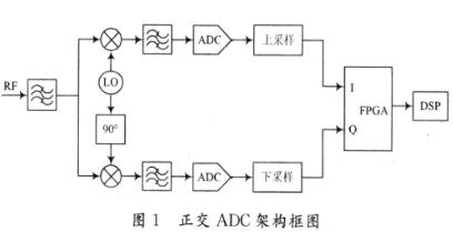 宽带正交架构在模拟域内的设计和问题解决方案