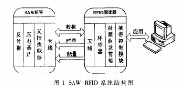 基于DSP器件TMS320VC5509A芯片实现SAW RFID系统的设计
