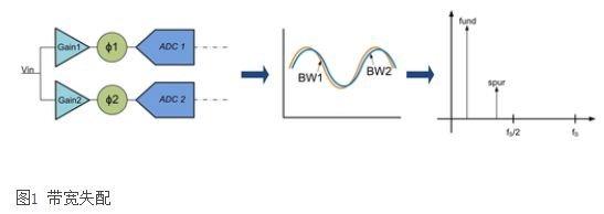 交错式ADC的带宽失配问题的解决方案分析