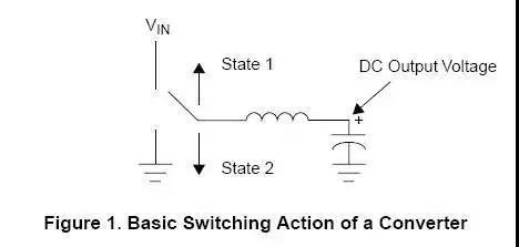 如何选择合适的电感?看着一点即可