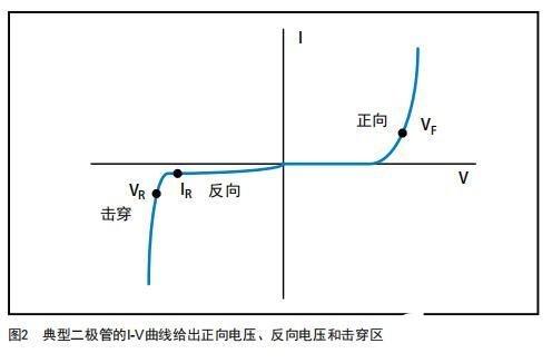 使用数字源表测量二极管I-V特性,连接方法分析