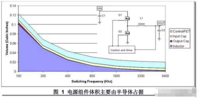 如何降低DCDC开关电源布局设计的噪声