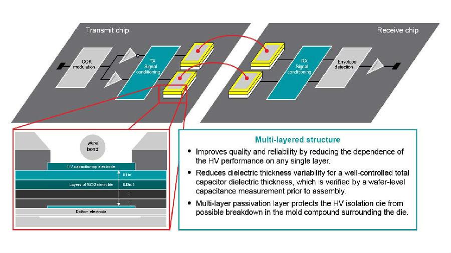 TI - 推动更快、更安全、更高效EV充电器的技术