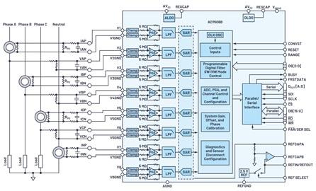 ADI - 提高电力线监控应用的系统级性能和可靠性