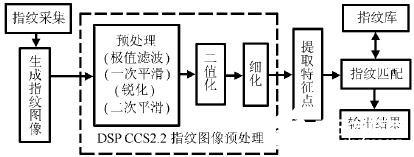 基于DSP集成开发环境CCS2.2的指纹图像预处理的应用研究