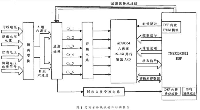 基于DSP器件TMS320F2812实现同步采样模块的方案设计