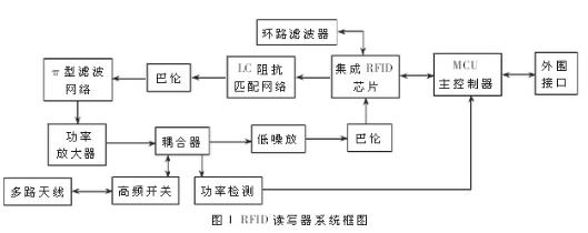 基于UHF频段的远距离RFID模块化的设计方案