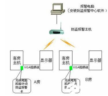 电脑防盗系统的组成、功能及应用方案